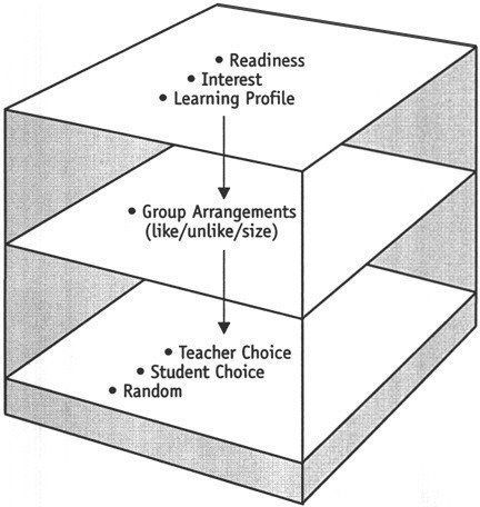 This short article provides a number of important recommendations for creating differentiated learning centers.
