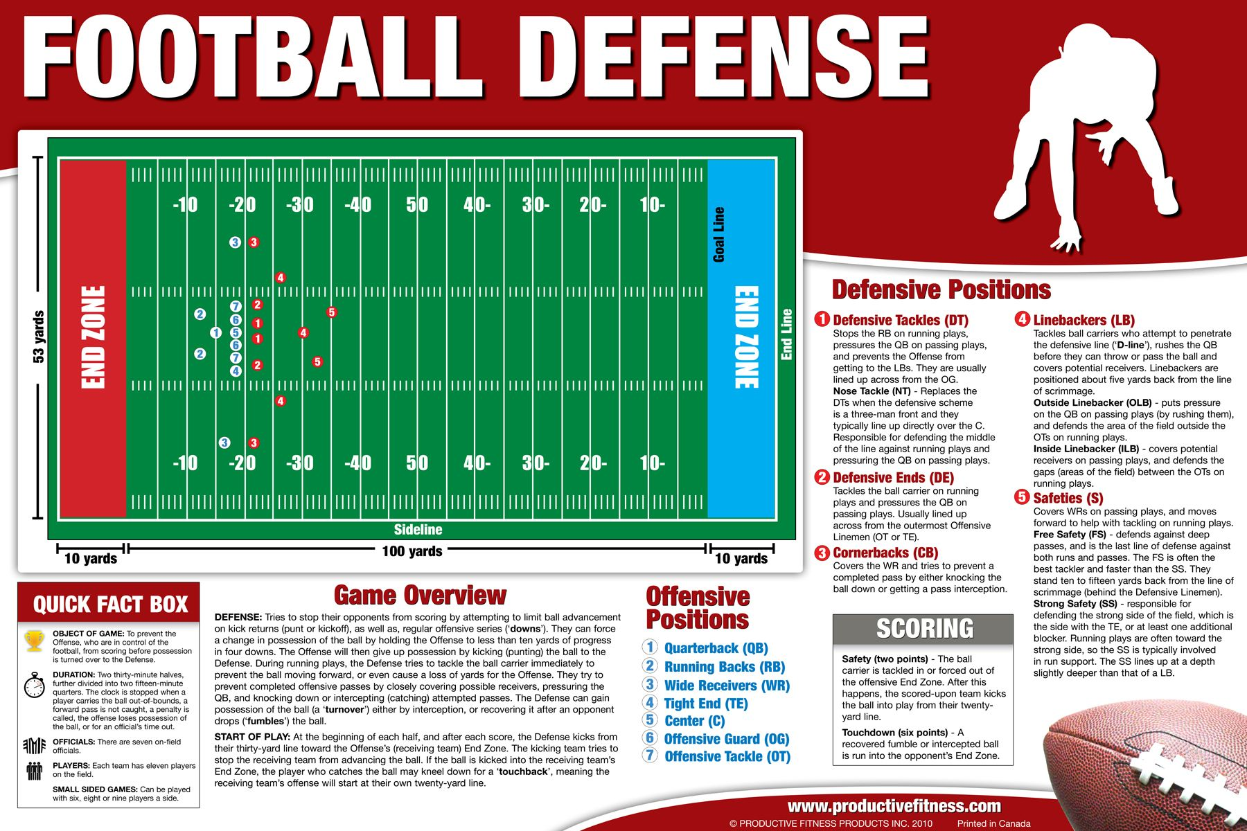 Football Defense Poster/Chart - $24.95 Our football defense overview poster is perfect to gain an easier understanding of the sport by clearly displaying player positions, rules of the game and facts on how to play this popular sport. Perfect for high schools, sports teams and enthusiasts. #football #defense #poster #learn #sports #schools #teams
