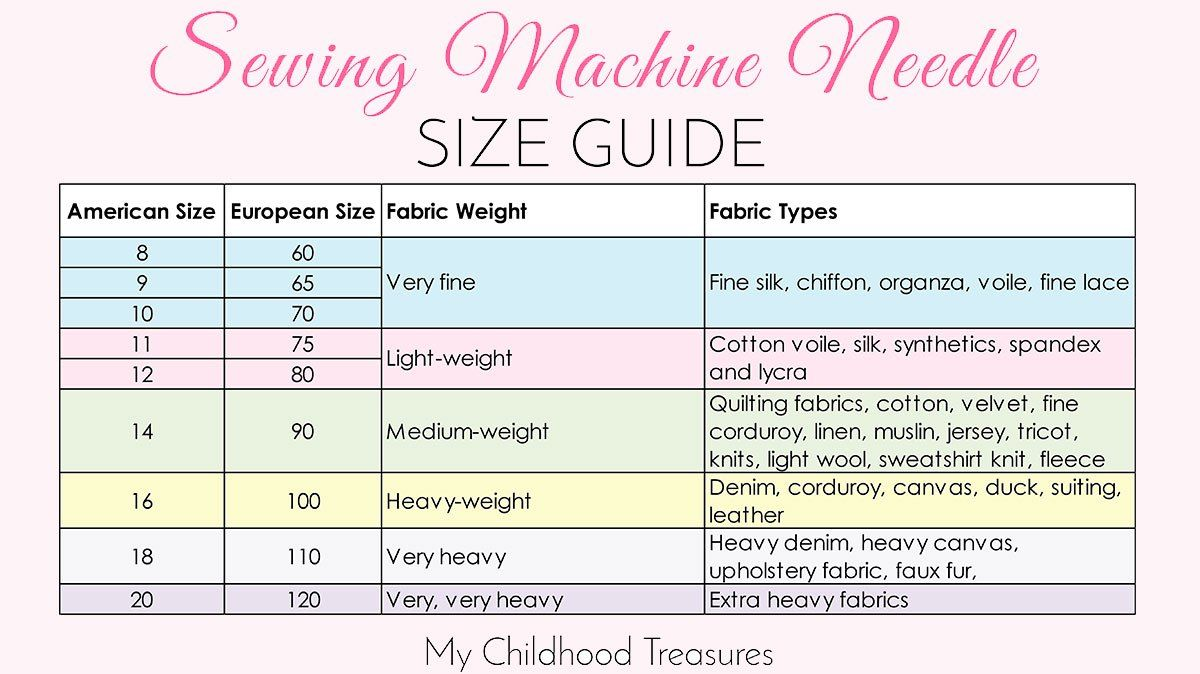 Sewing Machine Needle Guide