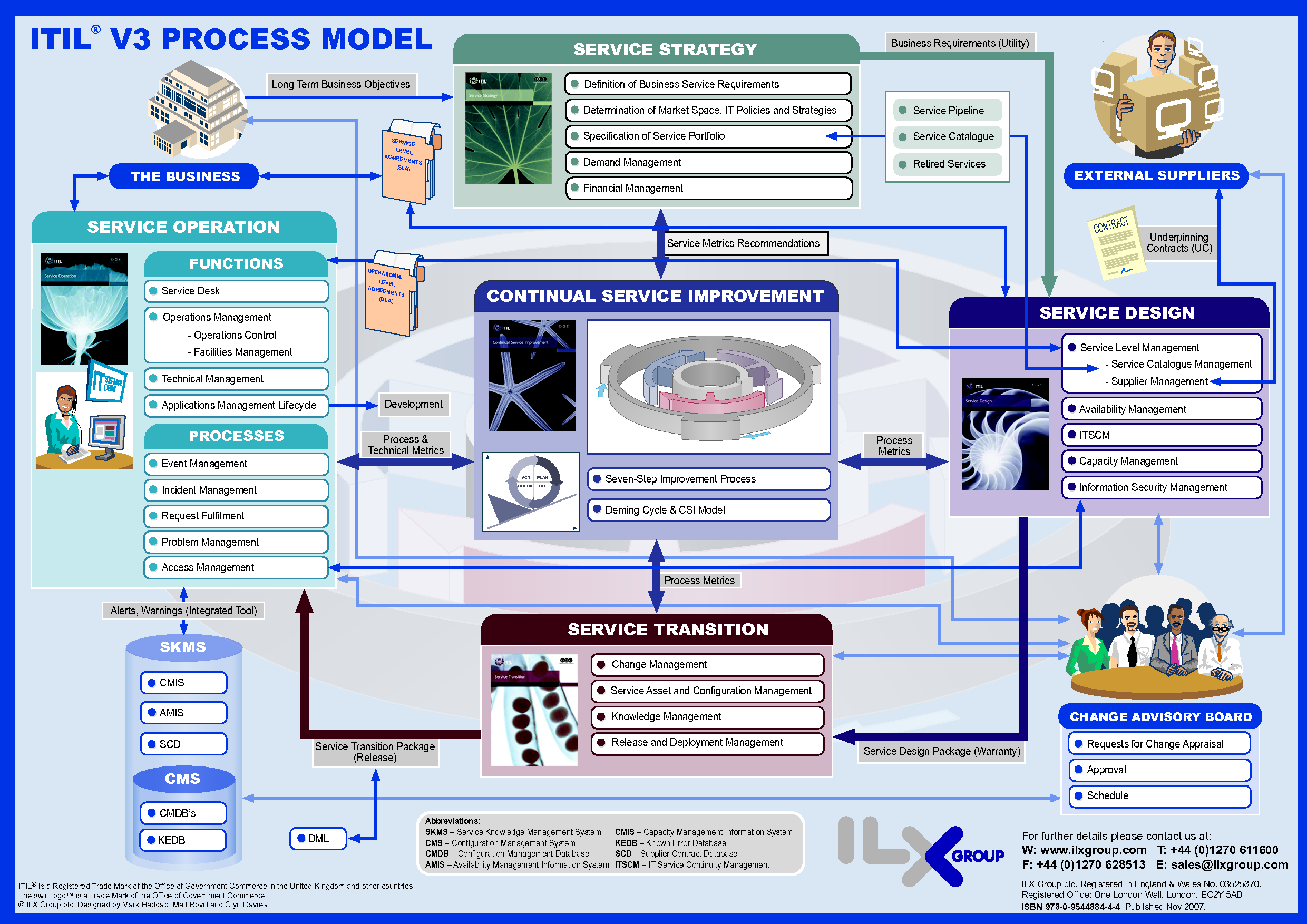 Itil v3 process model pdf new job pinterest cards for Itil v3 templates