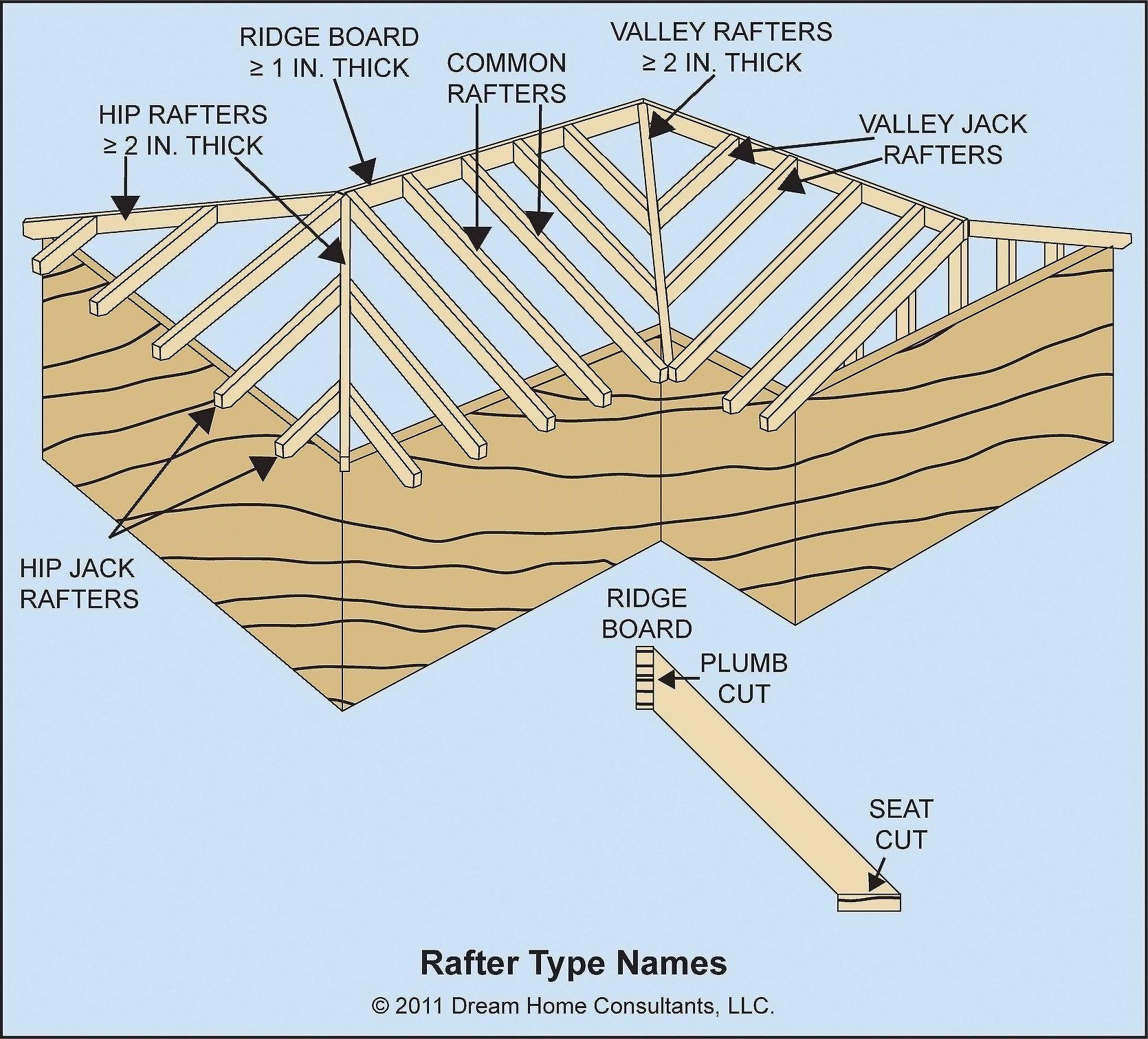 Rafter Layout Worksheet