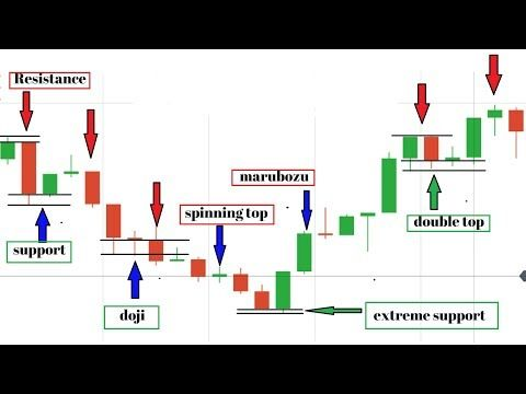 How to draw support and resistance lines forex