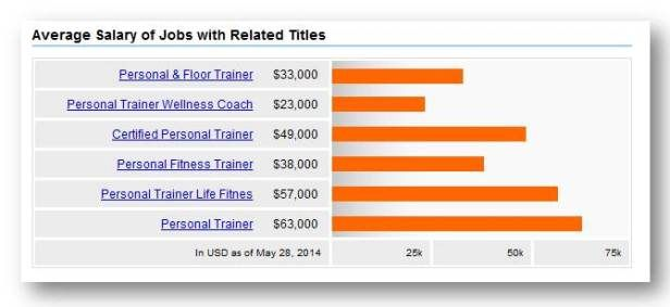 How To Earn Money As A Personal Trainer