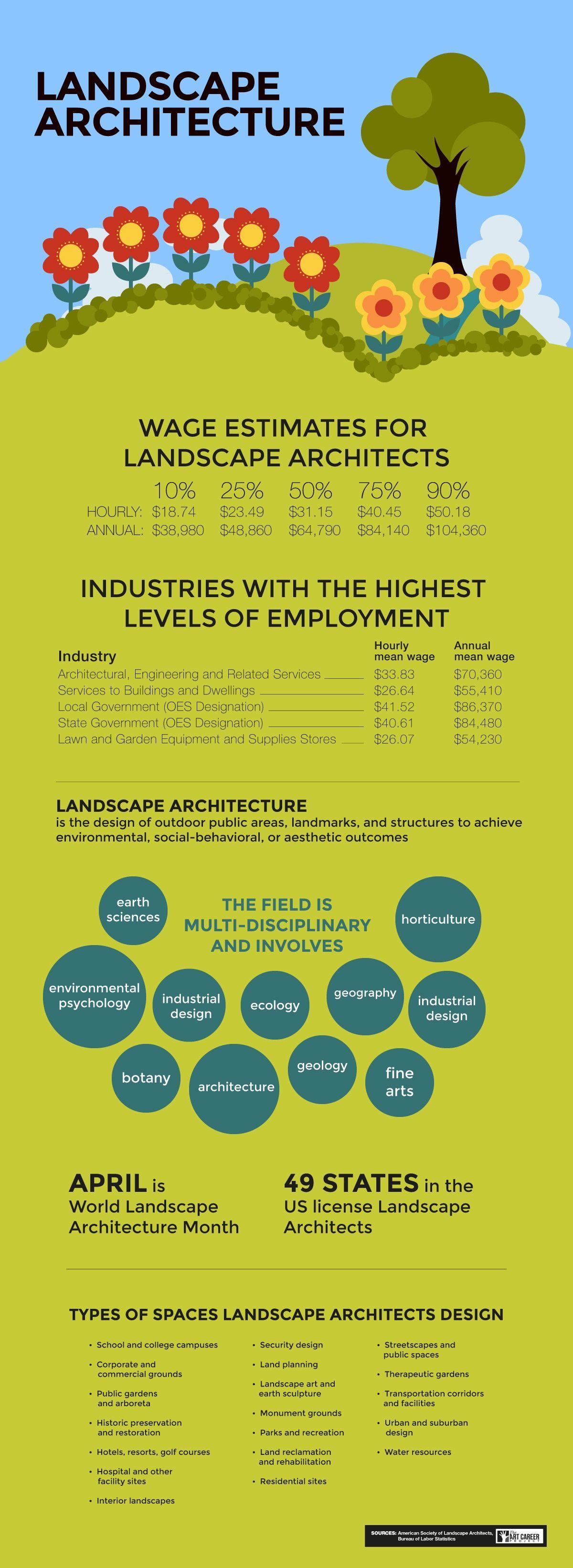 Landscape Design Career Path