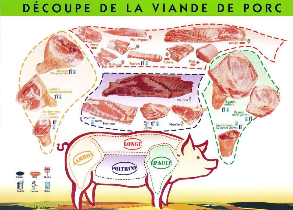 Les Coupes De Viande De Chevreuil Voici Des Schémas Présentant Les