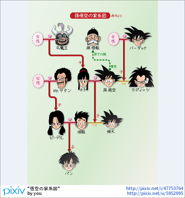 ドラゴンボール 悟空の家系図 Youのイラスト ジャンプ漫画 アニメ