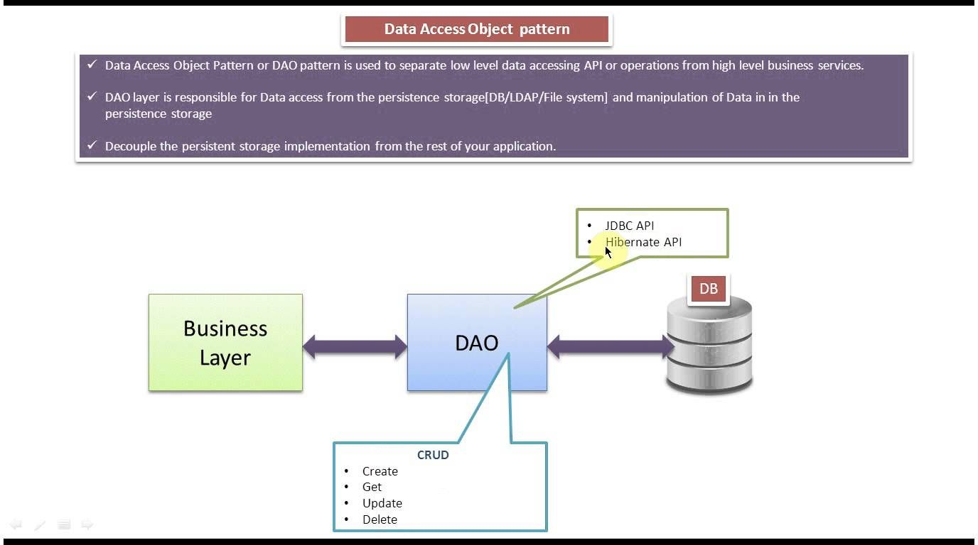 Data Access Object Design Pattern Introduction Pattern Design Software Design Patterns Design Pattern Java