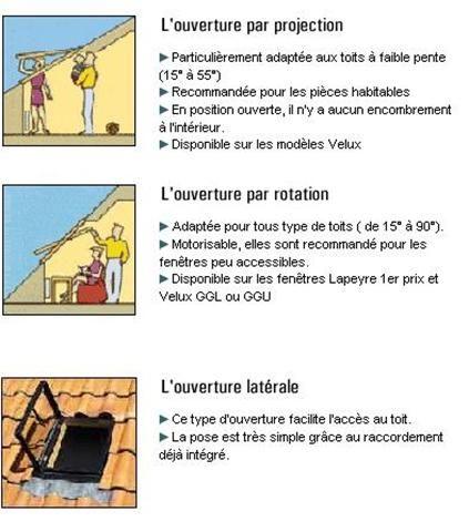 Resultat De Recherche D Images Pour Pente Toit Velux Lucarne De Toit Lucarne Toit