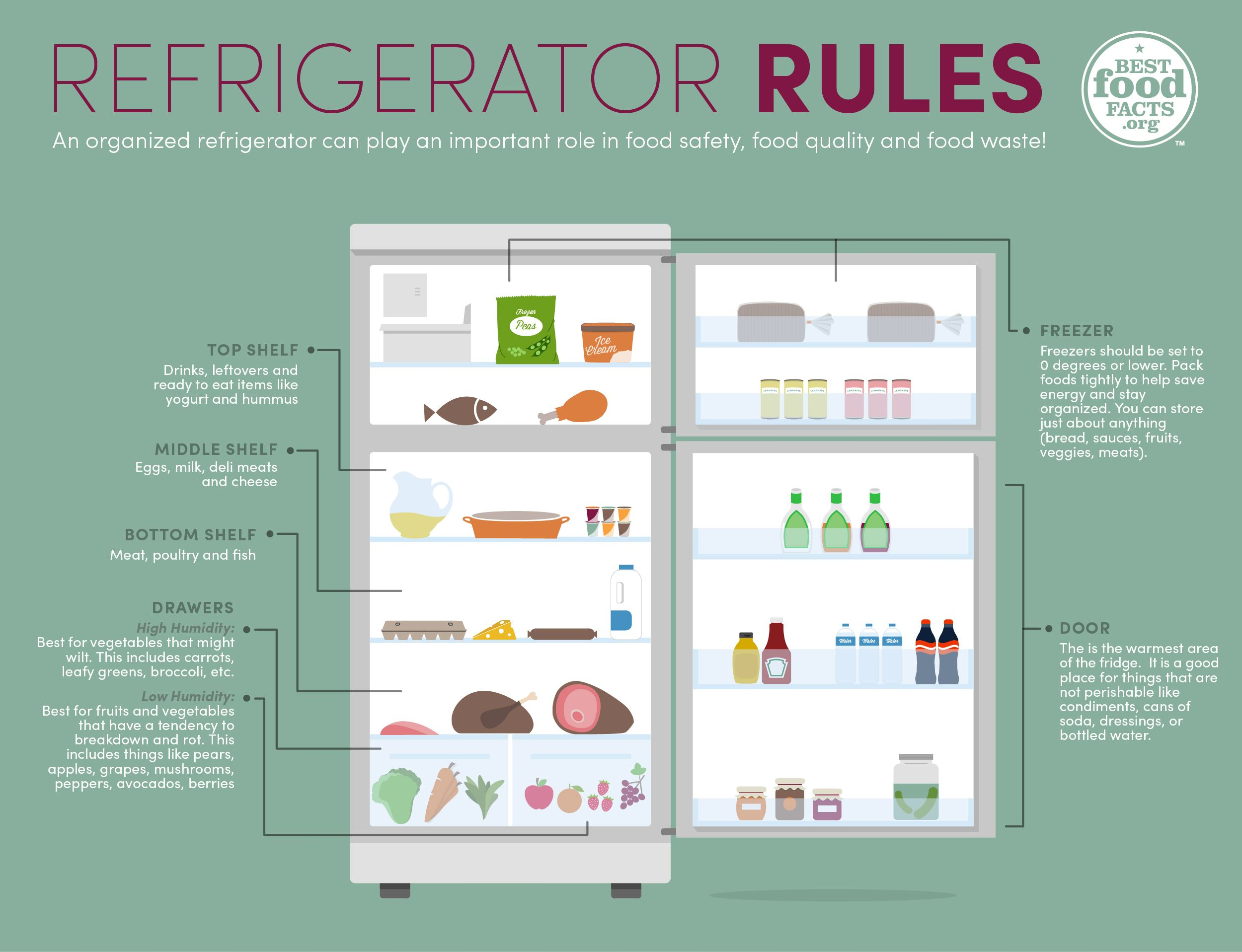 Weve compiled some additional tips on how to organize your weve compiled some additional tips on how to organize your refrigerator in a way that helps keep your foods safe and tasty food for thought cool it fandeluxe Images