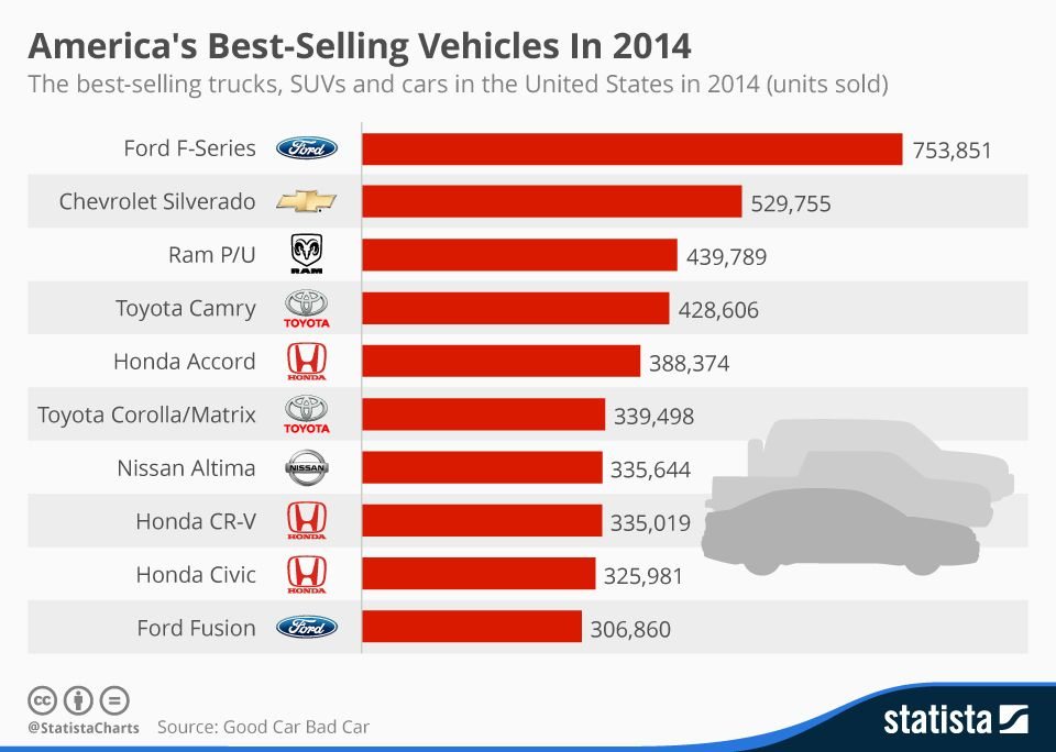 America S Best Selling Vehicles In 2014 Car Insurance Infographic Cheap Car Insurance Quotes