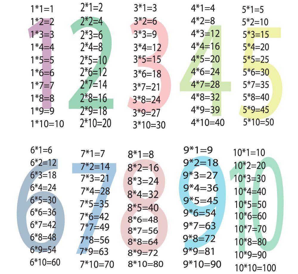 جدول الضرب كامل Pdf و Doc و Word جاهز للطباعة عربي وانجليزي من 1 الى 12 وللاطفال صقور الإبدآع Multiplication Multiplication Table 10 Things