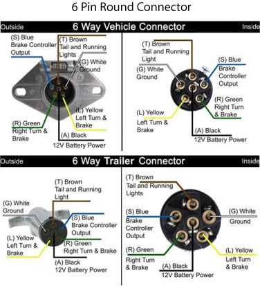 6 flat trailer wiring diagram way trailer connectors camping 6 flat trailer wiring diagram technical information