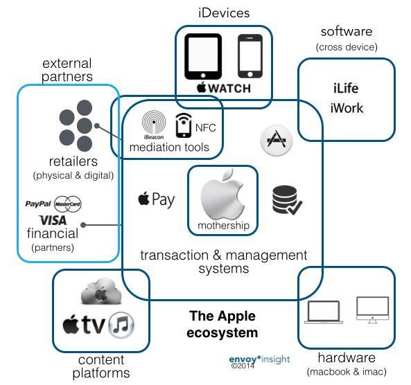 nest ecosystem - Google Search UX in VA (Thesis) Pinterest - new enterprise blueprint apple