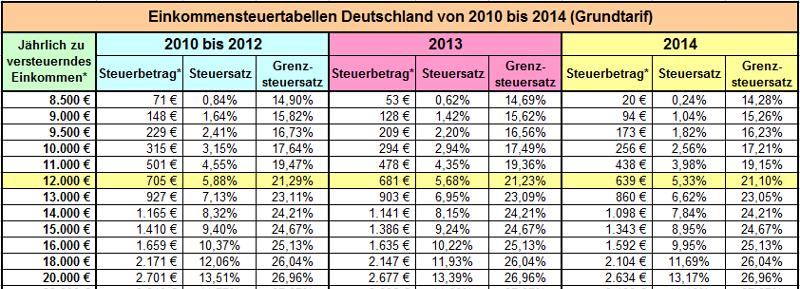 Steuerberater Schröder, Steuerberatung und Steuererklärung ...