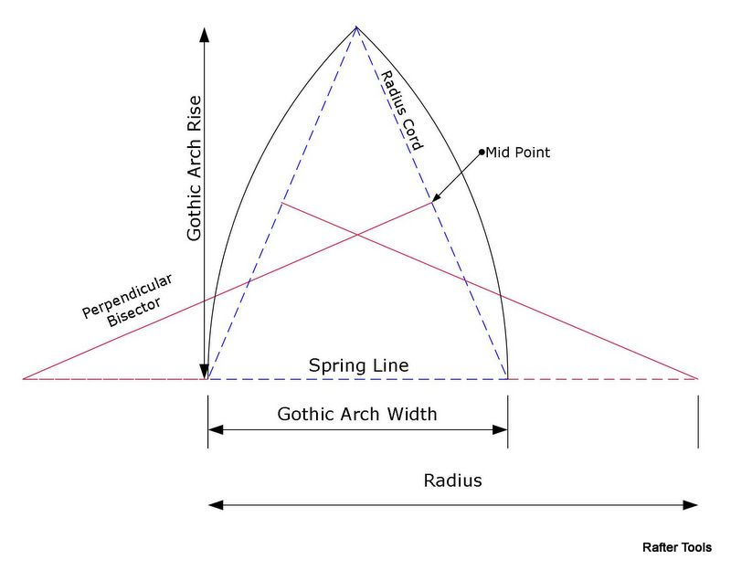Image Result For Gothic Arch Types