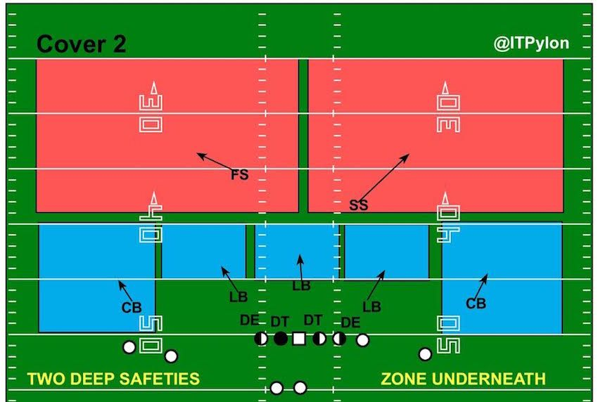 Cover 2 Diagram Football Defense Football Formations Football 101