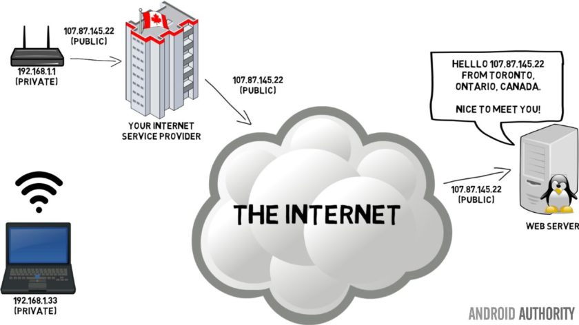 ec5625746d23172b6af28c55e418aabe - Do I Need A Vpn Router