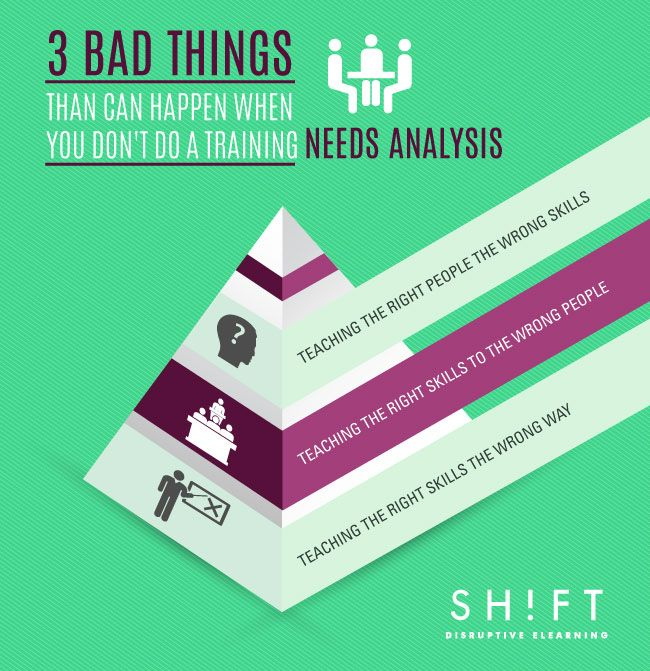 DonT Skip The Training Needs Analysis HereS Why  Training And
