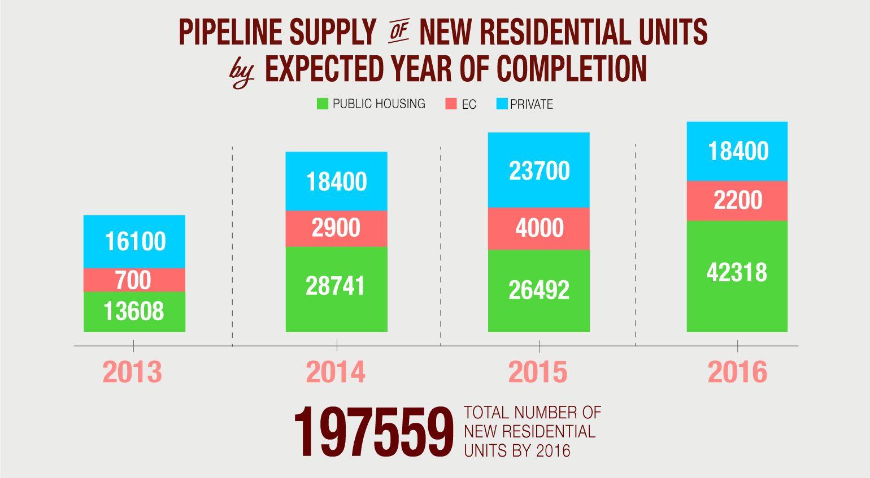 Singapore's housing supply (as of Jan 2013
