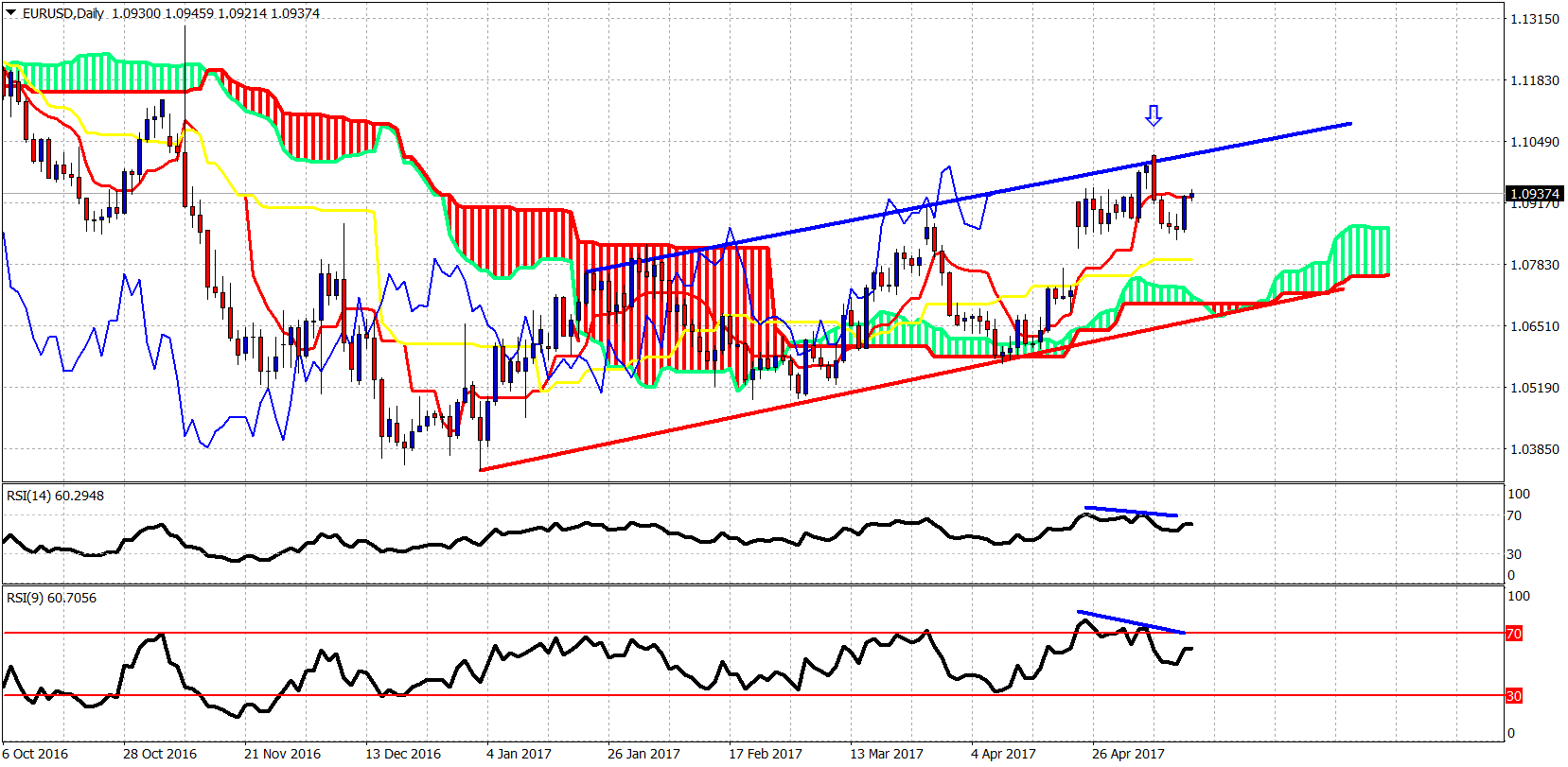 Eur Bouncing Gbp Remains Inside Bullish Channel Investing