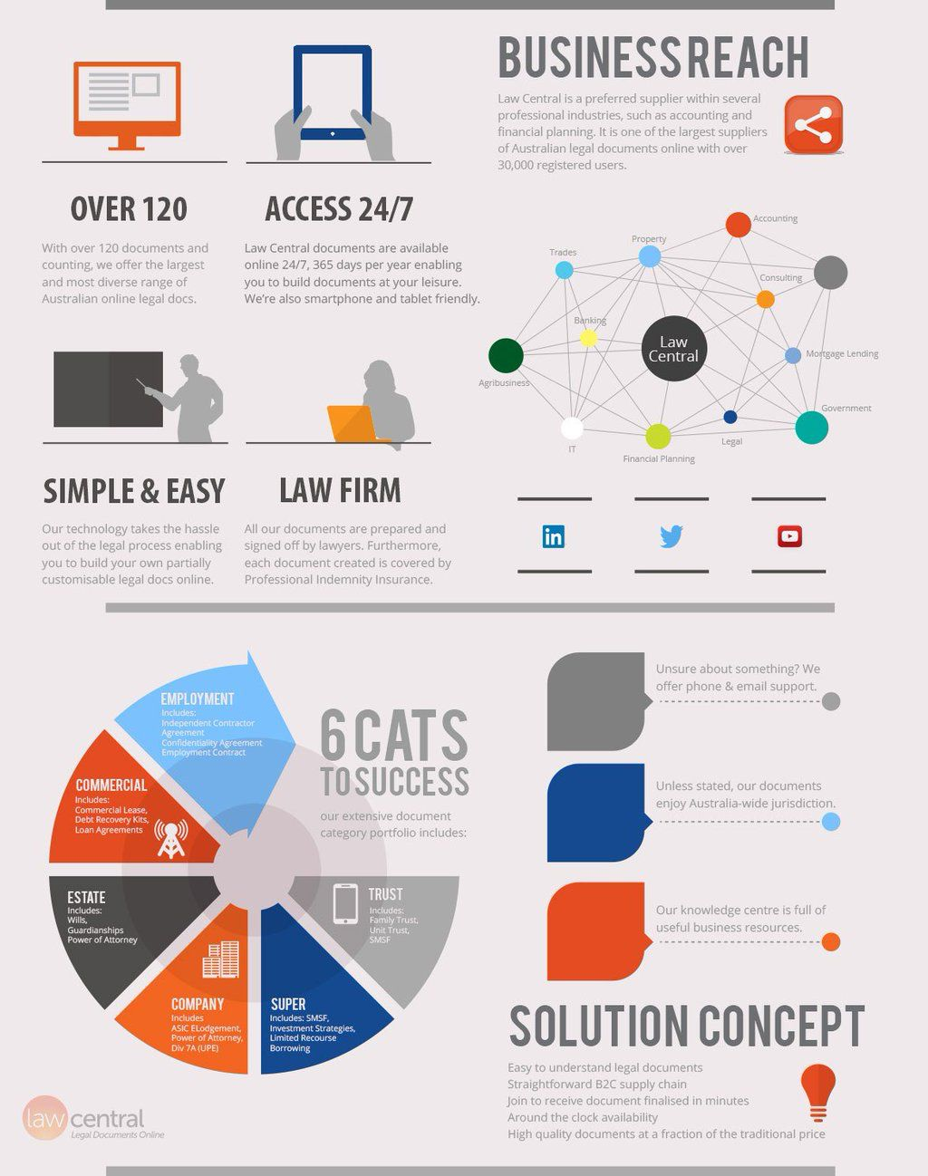Pin By Michael Avery On The Social Science Infographics Social
