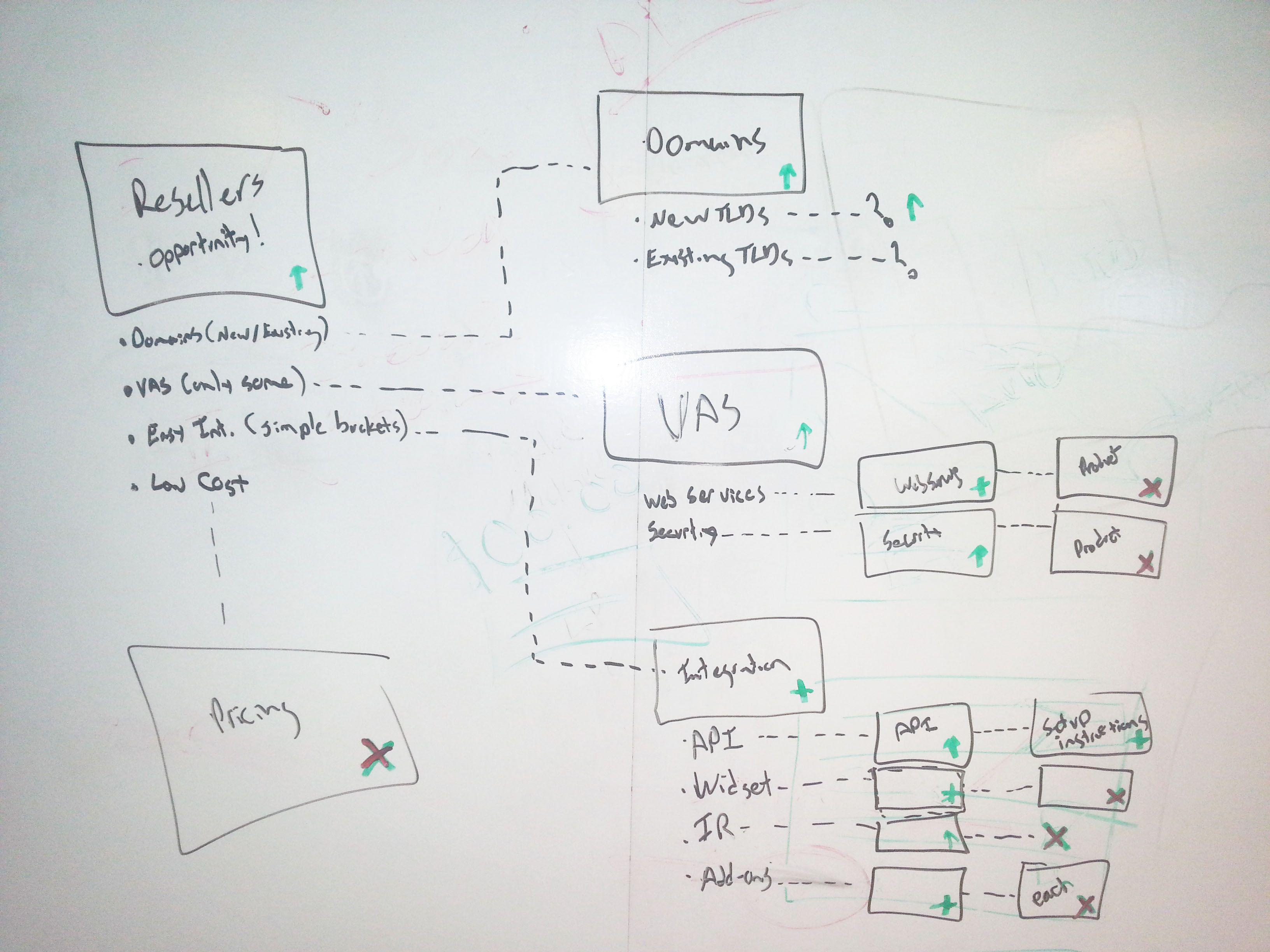 Whiteboard flow chart also scribbles scribble rh pinterest