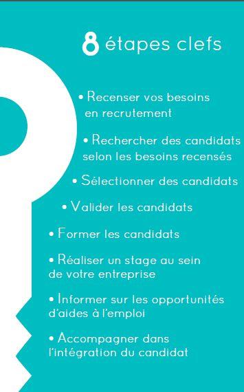 Cration De Carte Visite Recto Pour Clef Job En Stage L