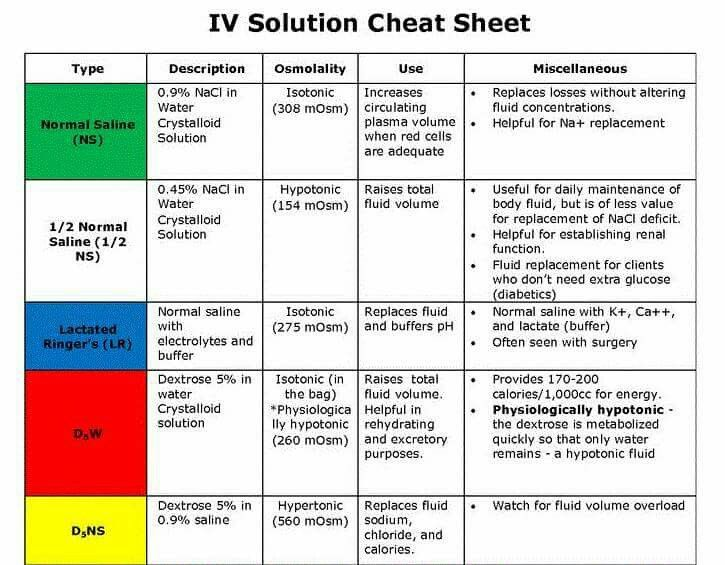 Iv solution chart also mersnoforum rh