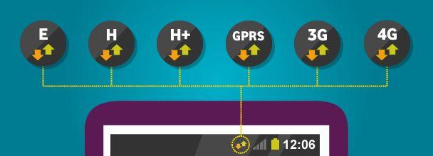 Qué significan las letras de cobertura en mi móvil: 4G, GPRS, 3G, H+, E…