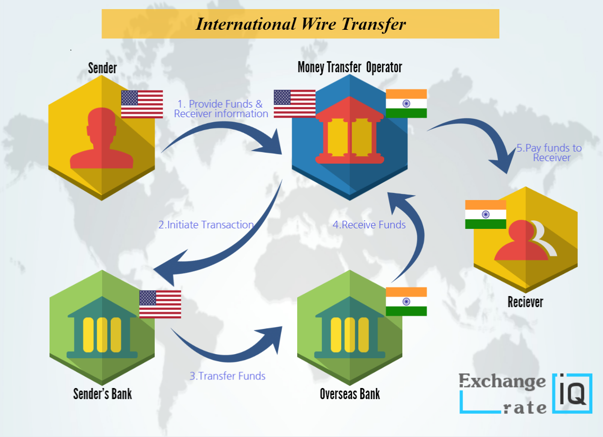 Send Money Using Wire Transfer
