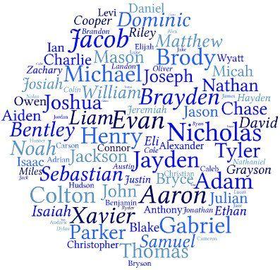 Boys Names Popular Baby Boy NamesUnique