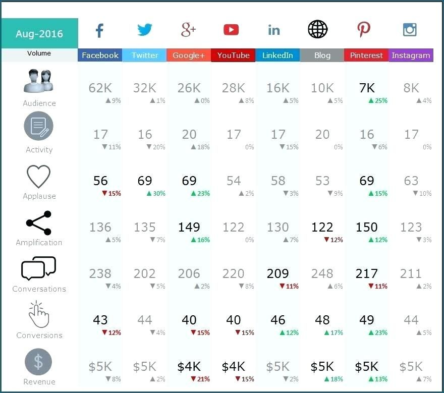 Excel Dashboards Templates Free Excel Dashboards Social Media Dashboard Free Excel Template To Report Social Media Metrics Exce Blog Social Media Math Equation