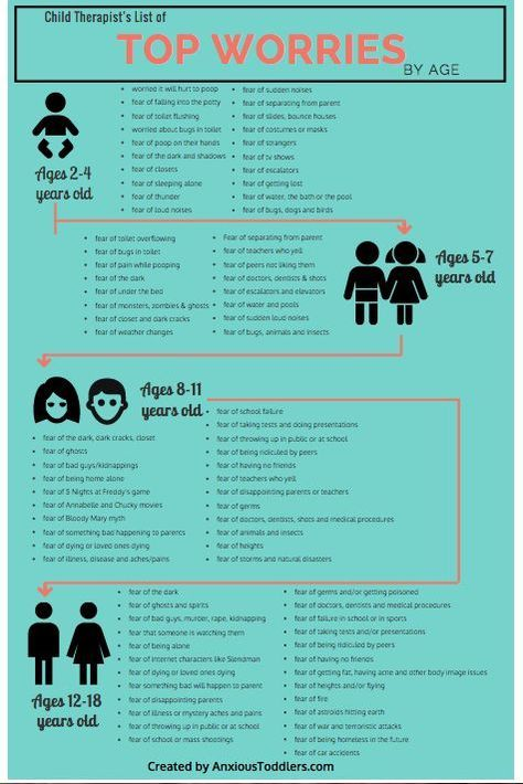Child Therapists List of Top Childhood Fears by Age   Child therapist, Childhood fears, Child
