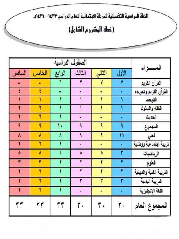 خطة المواد الدراسية Yahoo Image Search Results Image Periodic Table Diagram