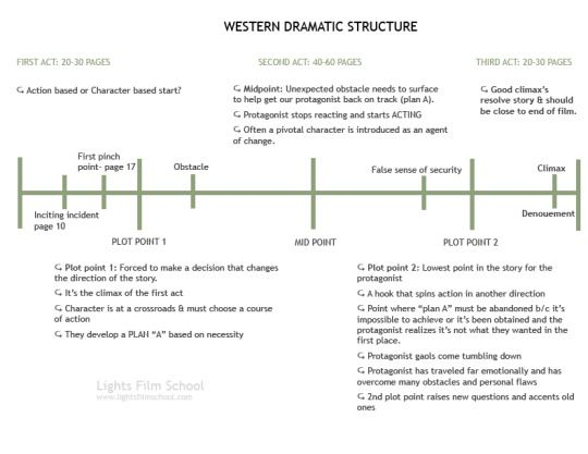 Western Dramatic Structure Writings Pinterest - incident action plan