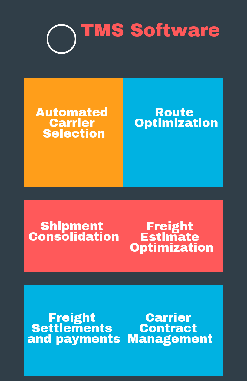 How To Select The Best Transportation Management Software For Your Business In 2020 Reviews Features Pricing Comparison Pat Research B2b Reviews Buying What Is Transportation Software Management