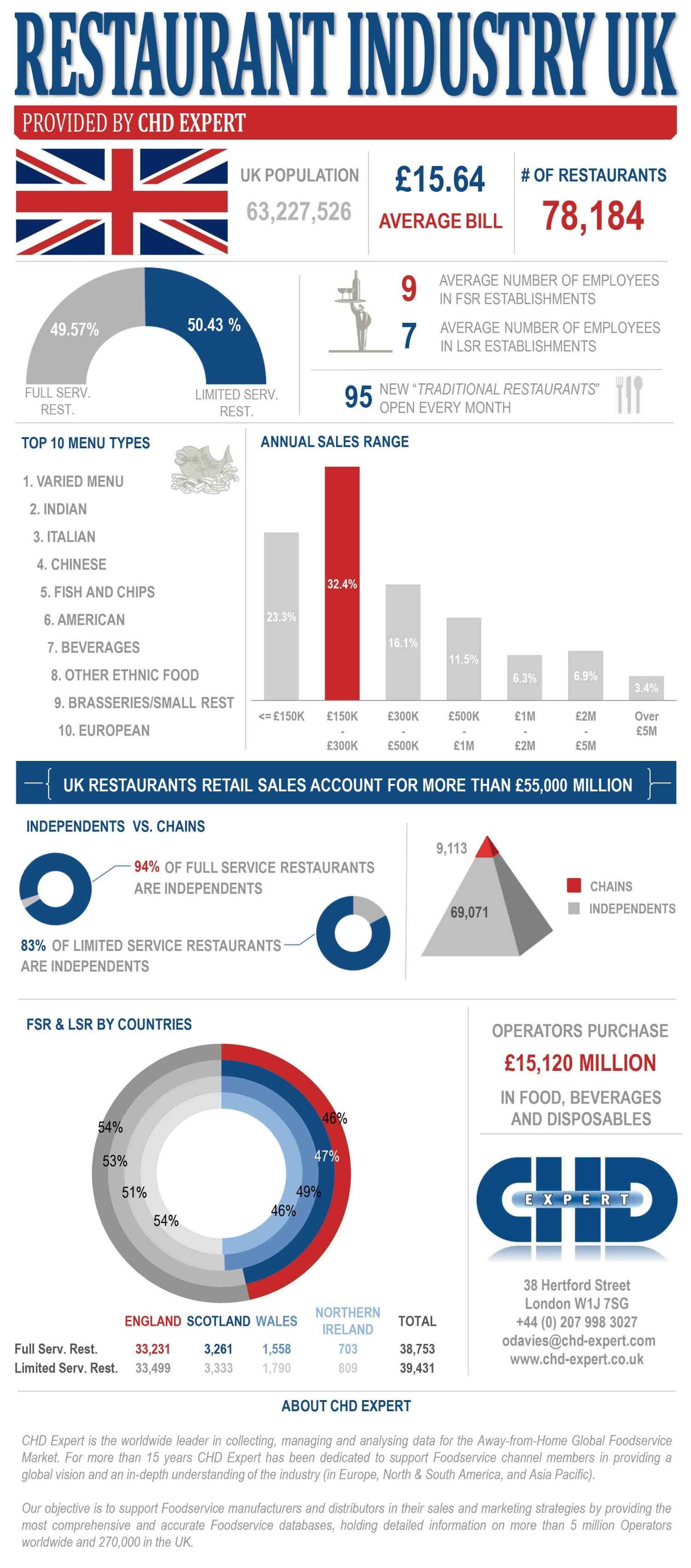 The 2014 Restaurant Industry in the UK. Infographic What