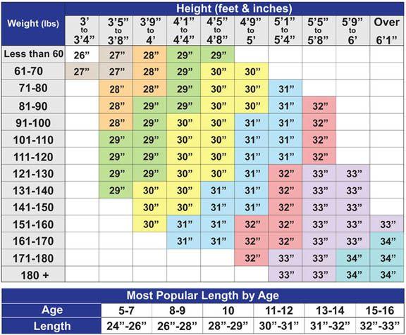 Softball Bat Size Chart Baseball Scores Softball Training Softball Bats