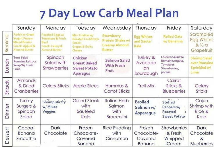 Keto Diet 7 Day Meal Plan Picshealth