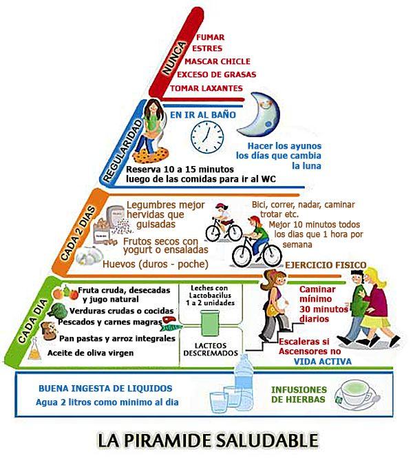 Piramide Saludable Consejos Para Perder Peso Actividad Fisica Y