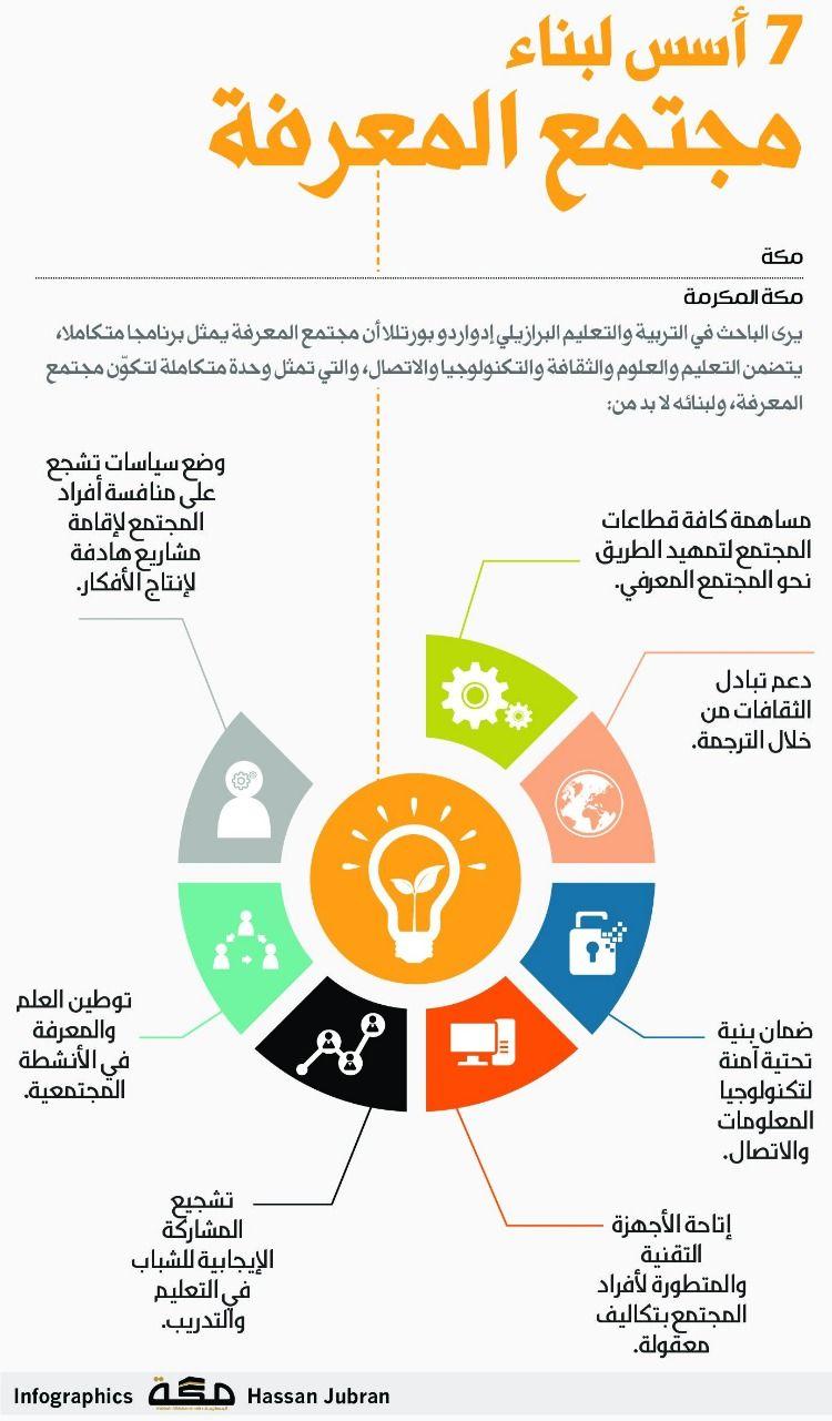 7أسس لبناء مجتمع المعرفة صحيفةـمكة انفوجرافيك ثقافات Pie Chart Infographic Map