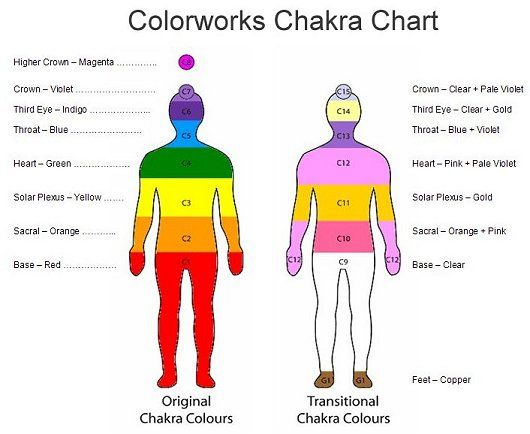 Image result for chakra colour charts
