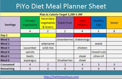 Plan, Shop and Succeed on the PiYo Diet with Printables 21 day fix