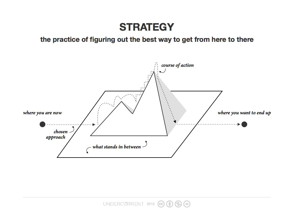 What Is Strategy? It's the practice of figuring out the