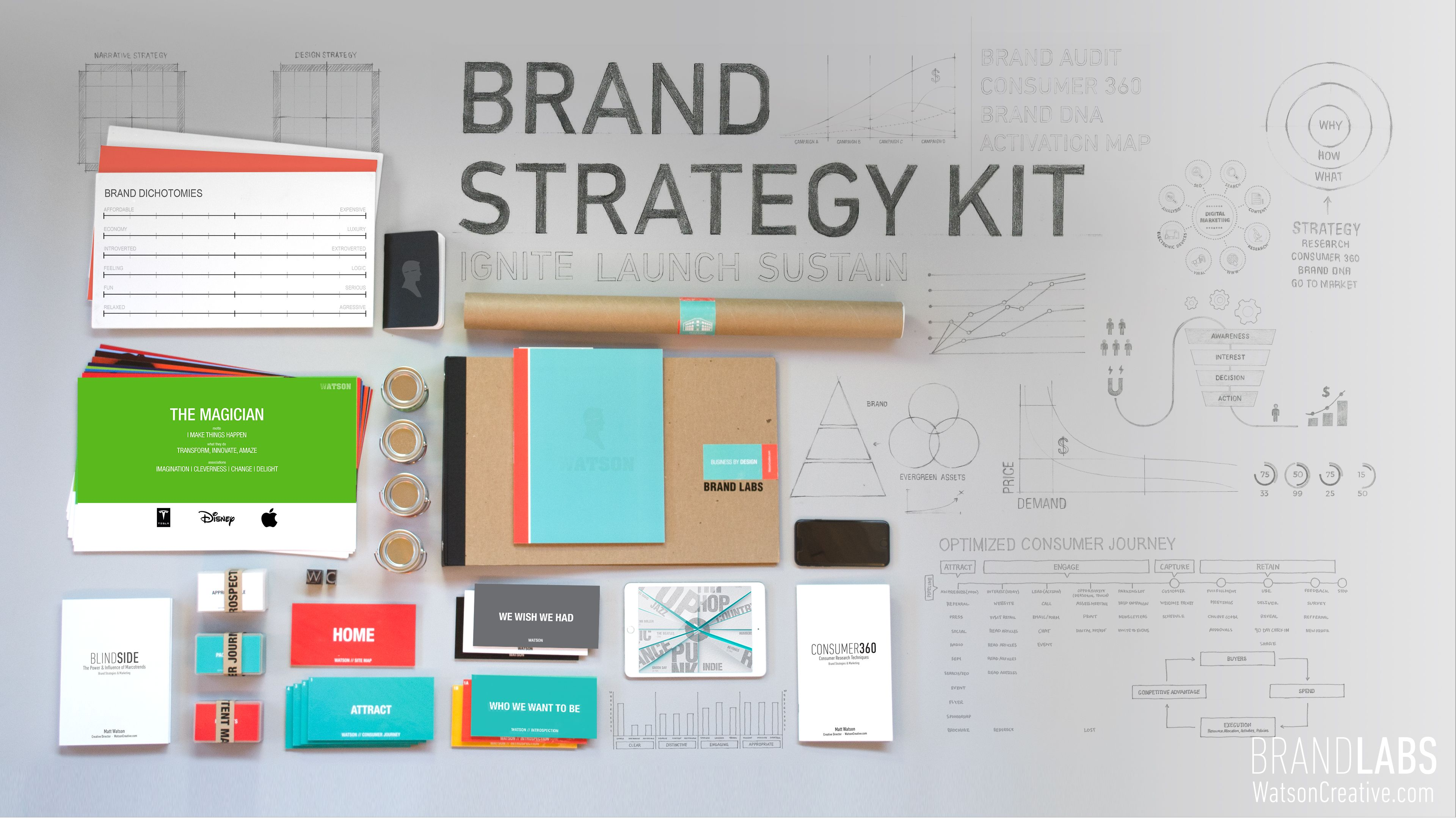 The brand strategy kit from brand labs your personal blueprint to the brand strategy kit from brand labs your personal blueprint to stronger brand identity and strategy malvernweather Images