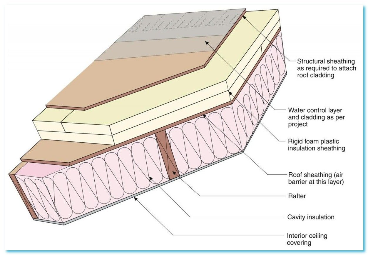 114 Reference Of Patio Roof Insulation In 2020 Roof Insulation Roof Cladding Patio Roof