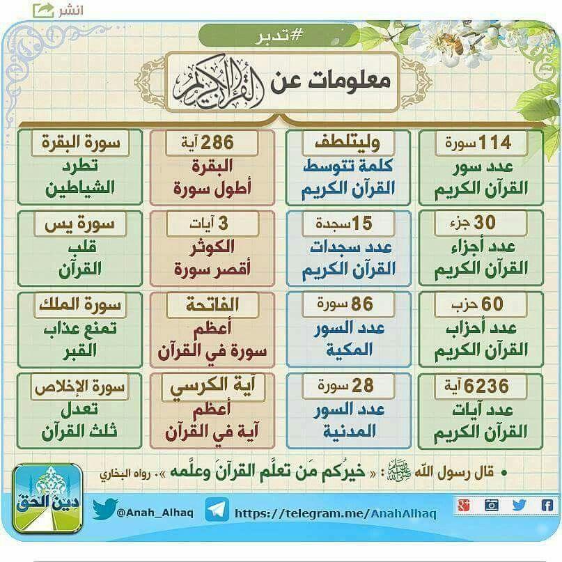 معلومات عن القرآن الكريم Islam Facts Quran Tafseer Tajweed Quran