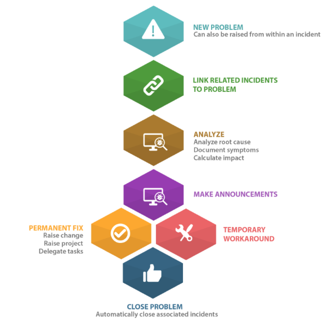 itil project management The core of the it infrastructure library (itil) is configuration management: the discipline of identifying, tracking, and controlling your it environment's components to gain accurate and timely.