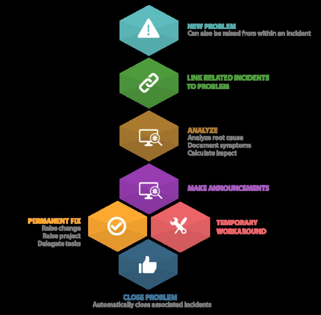 itil capacity plan template - itil problem management workflow process itsm workflow