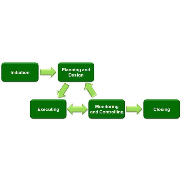 The Project Management Life Cycle Successfully Guide Your